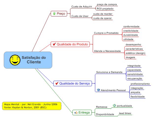 Mapa Mental - Satisfação do Cliente