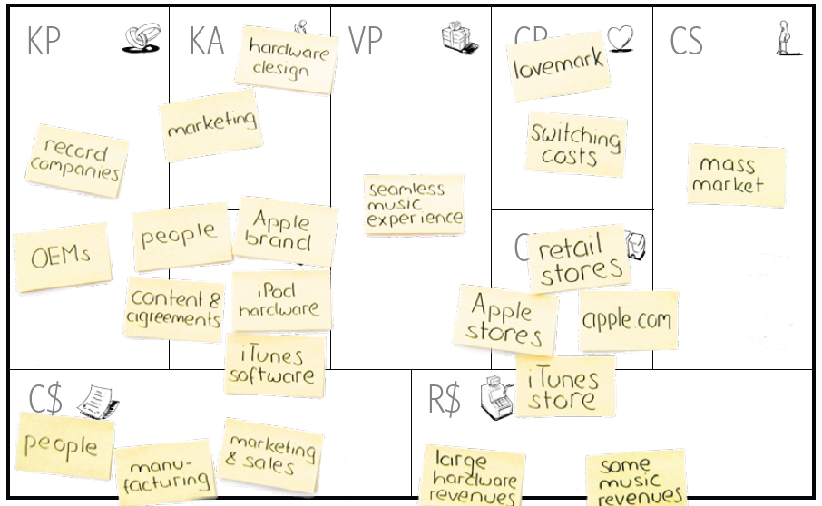 the business model of apples itunes Strategic opportunities and decision making • itunes media player business model innovation (bmi) apple computer is very systematic in terms of business.