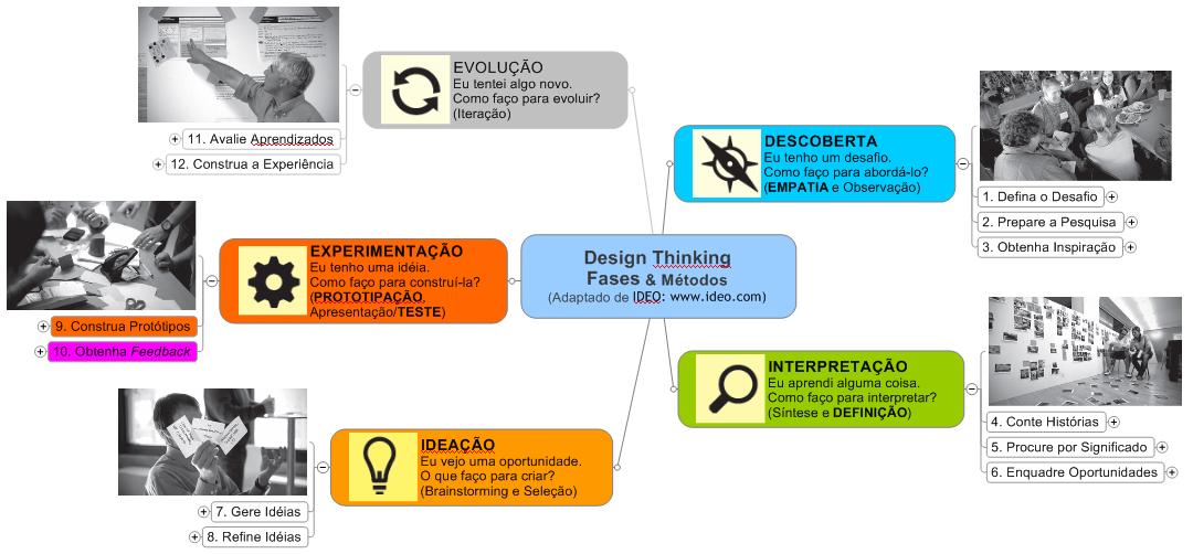 Processo IDEO de Design Thinking para Educação