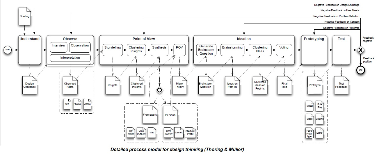Detailed process model for design thinking