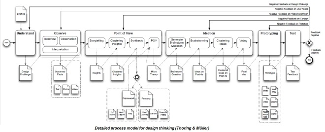 Neigrando blog do nei detailed process model for design thinking ccuart Gallery