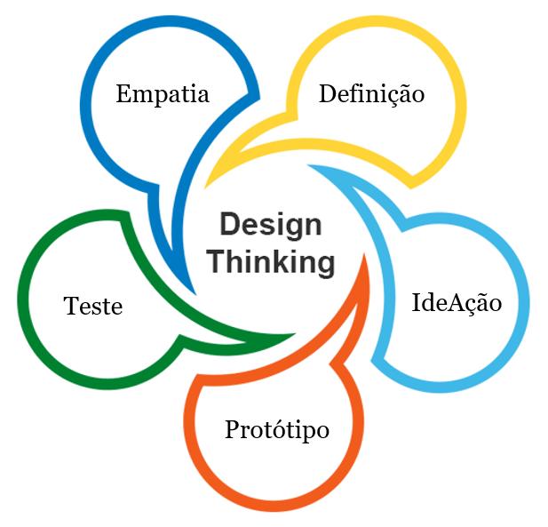 imagem-design-thinking