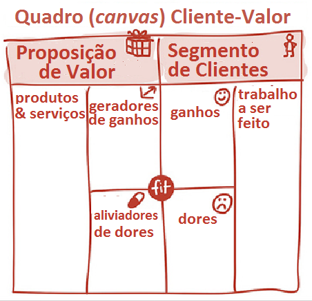 ee7b73e3b A Proposta de Valor e o Segmento de Clientes – Blog do Nei