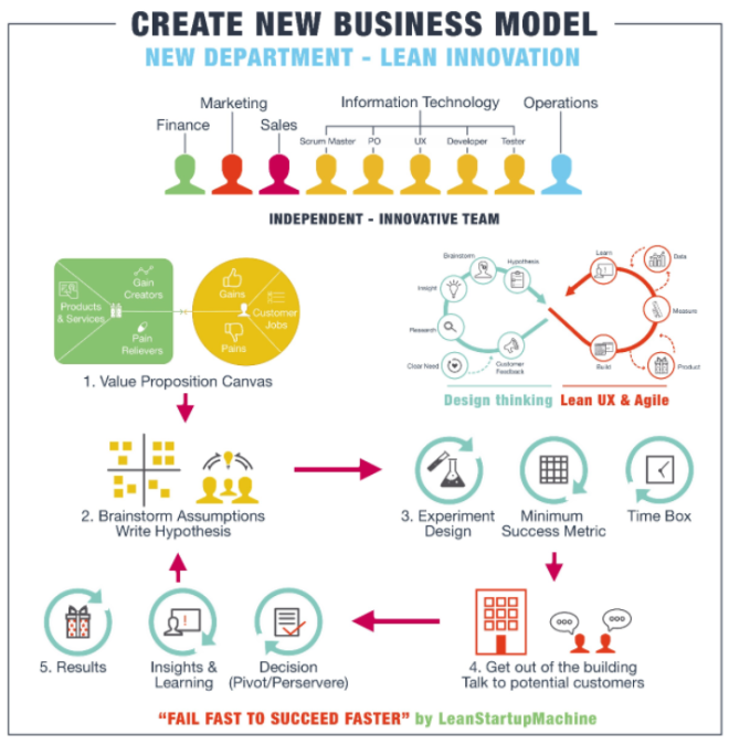 Create New Business Model - Lean Innovation