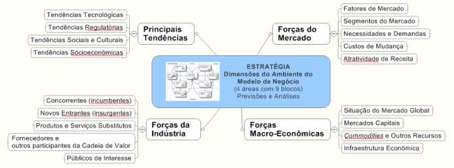 Estratégia - Dimensões do ambiente do Modelo de Negócios