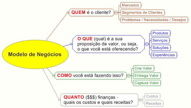 O modelo de negócios: Quem, O que, Como e Quando?