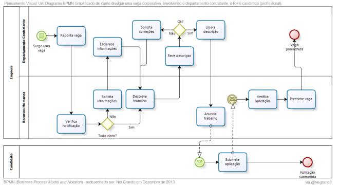 Pensamento Visual - Diagrama de Processo BPMN - Divulgação de Vaga