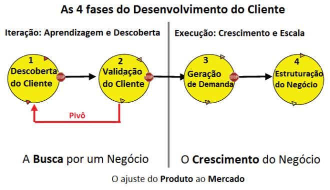 O Modelo de Desenvolvimento do Cliente