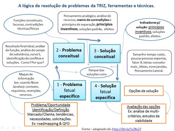 A lógica de resolução de problemas da TRIZ