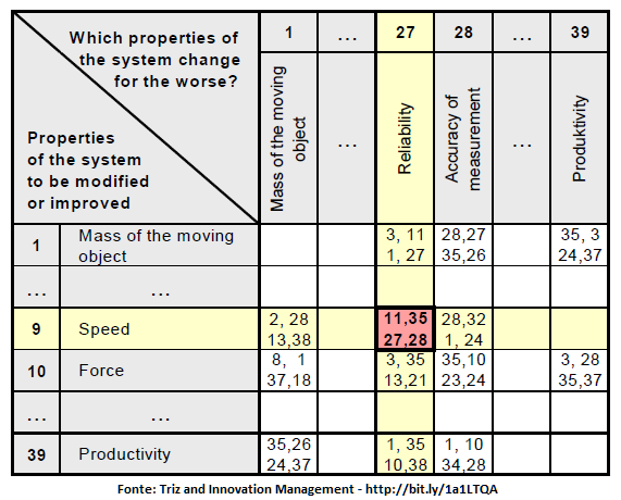 Contradition Table - Speed x Reliability