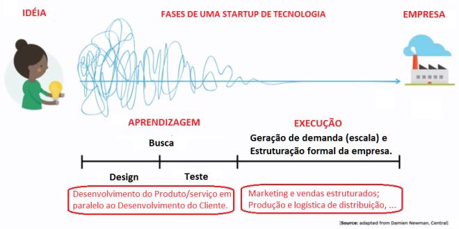 Startup - Busca e Execução