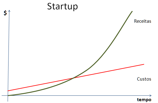 Startups-Finanças