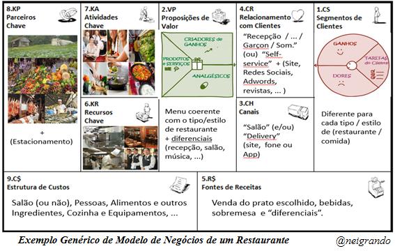 exemplo-generico-de-modelo-de-negocios-de-um-restaurante