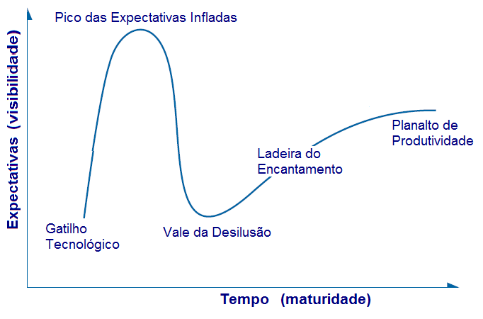 Ciclo de Hype do Gartner
