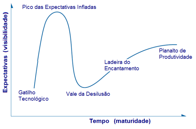 Ciclo de Hype do Gartner