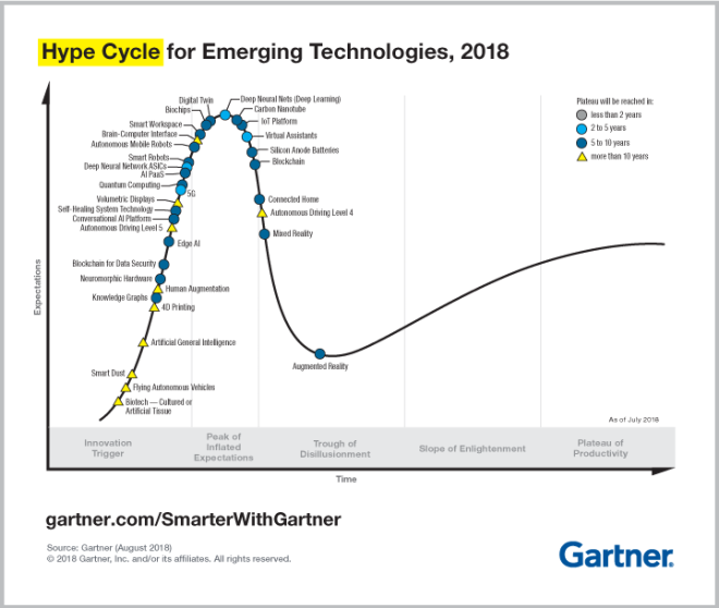 Gartner Hype Cycle for Emerging Technologies - 2018