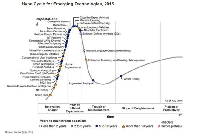 Hype-cycle-of-emerging-technologies