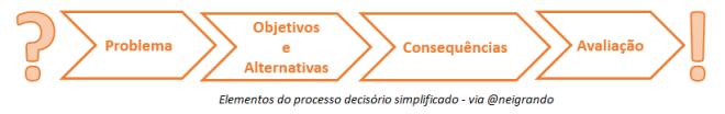 Processo Decisório simples