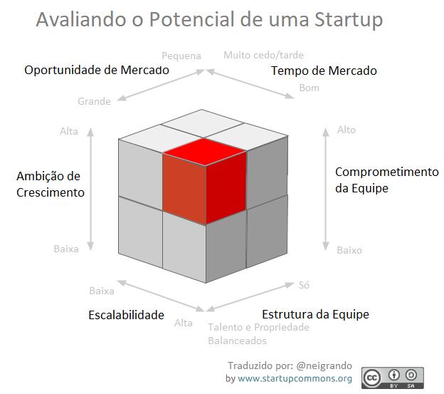Avaliando o Potencial de uma Startup