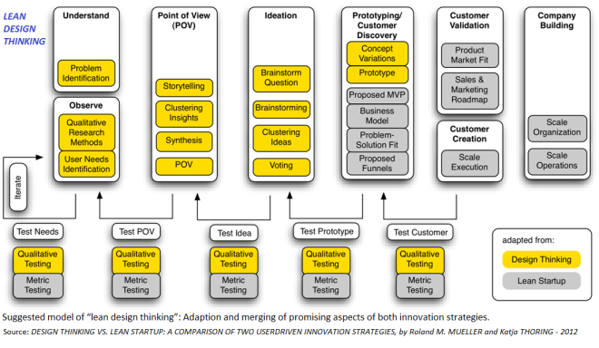 Design_Thinking-and-Lean_Startup