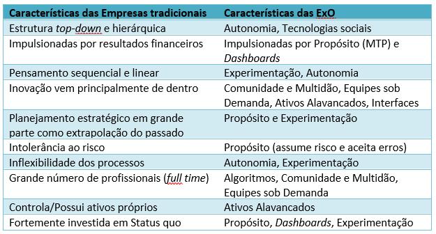 Difereinciais-Empresas_tradicionais-ExOs