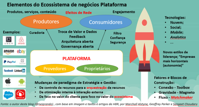 Elementos do Ecossistema de negócios Plataforma.PNG