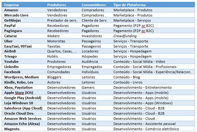Exemplos de Plataformas de Negócio