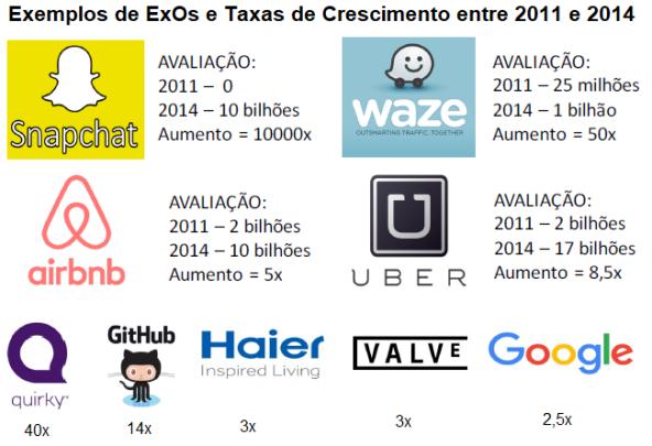 ExO - Exemplos de Taxa de Crescimento de Empresas