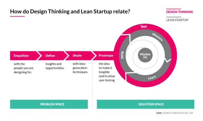 How do Design Thinking and Lean Startup relate