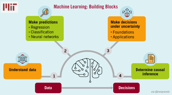 Machine Learning Building Blocks