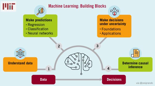 Machine Learning Building Blocks