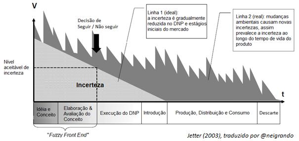 O desafio da incerteza ao longo do ciclo de vida do produto