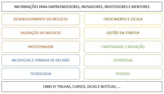 Tópicos-para-Startups