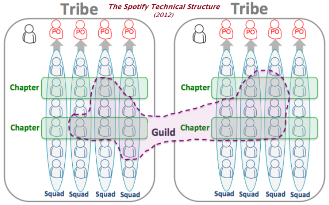 the Spotify Technical Structure