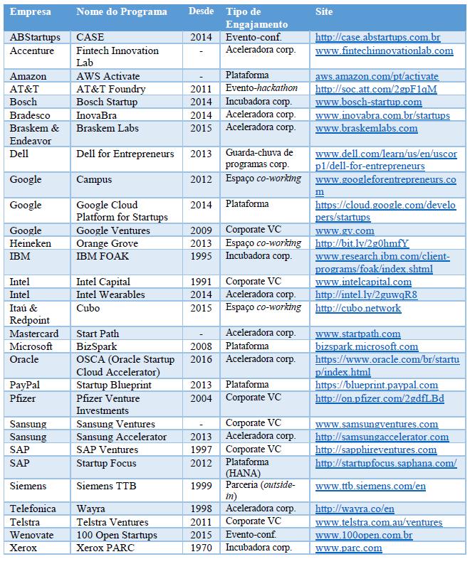 Casos de engajamento de corporações com startups