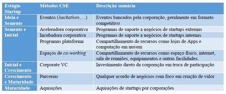 Interações corporativas mais apropriadas para cada estágio da startup