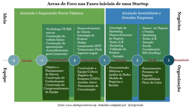 Areas de Foco nas Fases de uma Startup