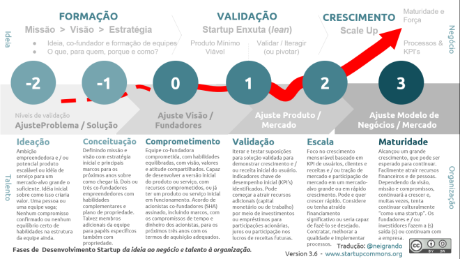 Fases de Desenvolvimento da Startup 3.6