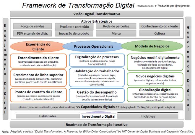 Framework de Transformação Digital