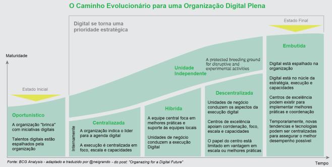 O Caminho Evolucionário para uma Organização Digital