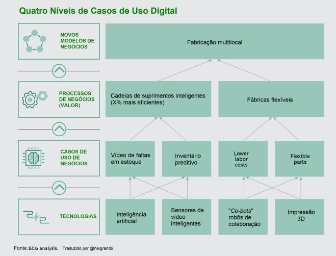 Quatro Níveis de Caso de Uso Digital
