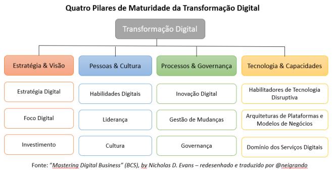 Quatro Pilares da Transformação Digital
