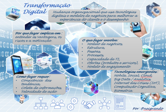 Transformação Digital - post Nei Grando