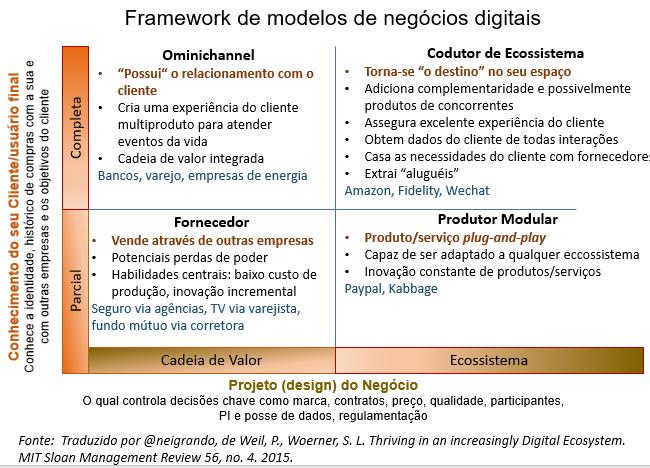 Framework de modelos de negócios digitais