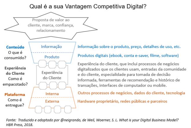 Qual a sua Vantagem Competitiva Digital