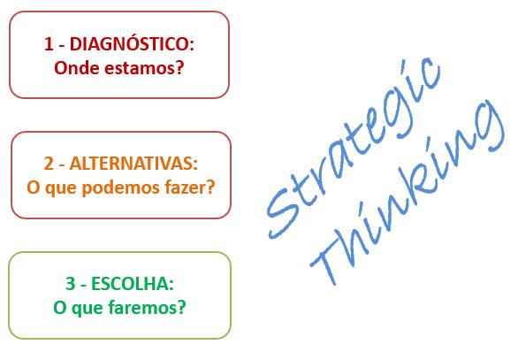 Etapas de um roteiro estratégico