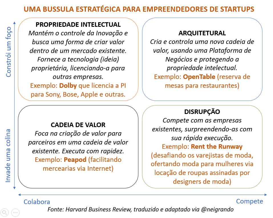Uma Bussola Estratégica para Empreendedores de Startups