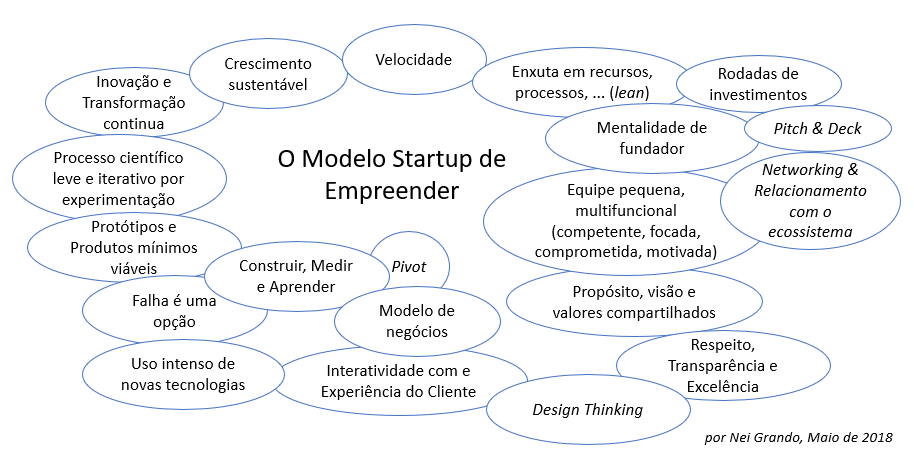 O modelo startup de empreender