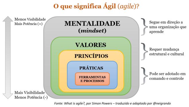 O que significa ser Ágil_