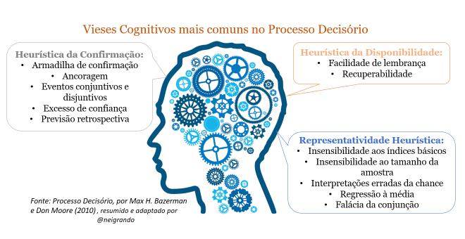 Vieses Cognitivos no Processo Decisório